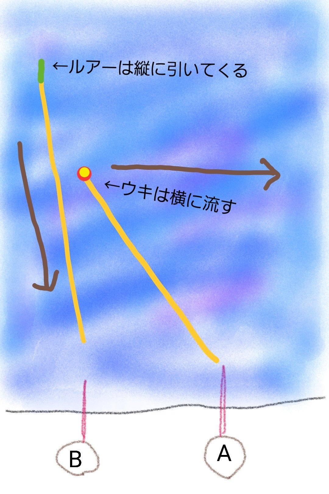 ルアーの動線とウキの動線をわかりやすく記した絵